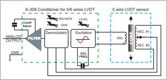 A-308 Signal Conditioner/interface for LVDT sensor on