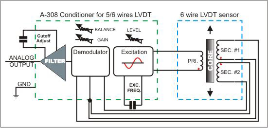 LVDT6wire a 308 signal conditioner interface for lvdt sensor lvdt wiring diagram at gsmx.co