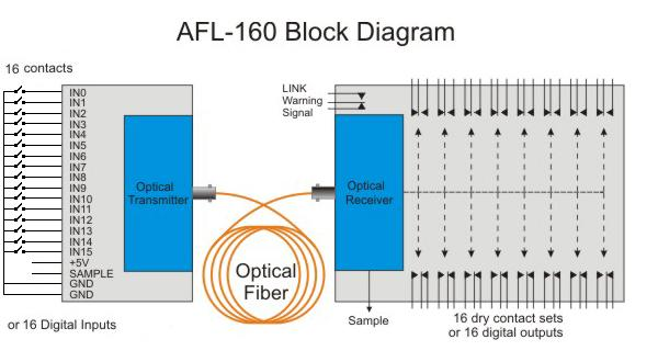 digital contact closure fiber optic link afl 160  cascaded form c dry contact wiring schematic #36