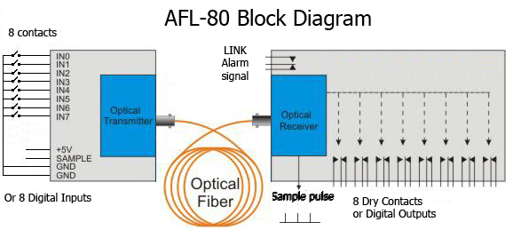 digital contact closure fiber optic link afl 80  cascaded form c dry contact wiring schematic #13