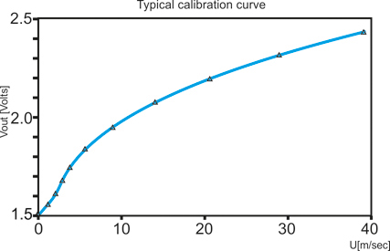 Typical calibration curve adjusting cta frequency response\