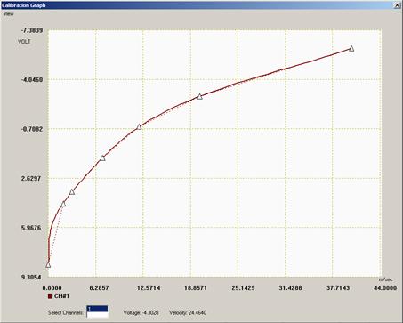 Cal_Graph
